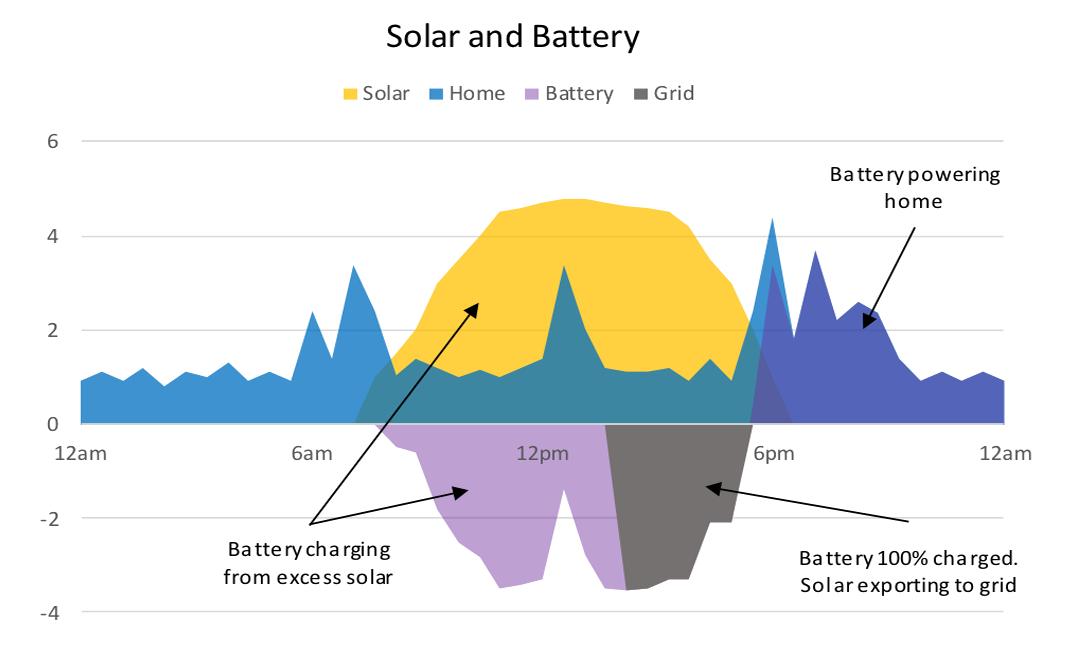 chart2-battery-solar