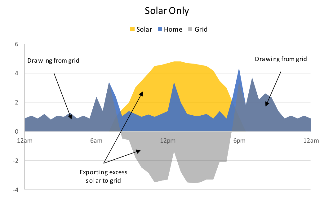 chart2-solar-only